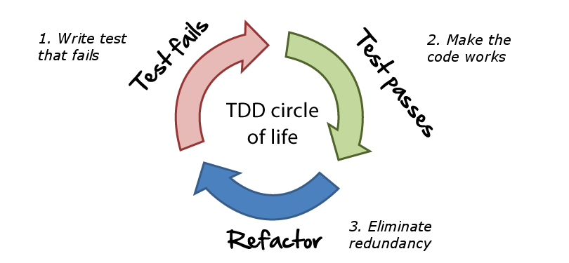 TDD Lifecycle